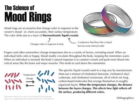 Science Fact Friday: Mood Rings by Alithographica