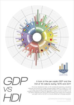 GDP vs HDI Infographic by OpenMind989
