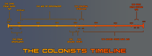 The Colonists Timeline by goeliath