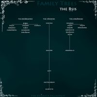 Family Trees: the Rshis by scrollsofaryavart
