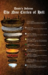 Dante's Inferno The Nine Circles Of Hell by REDVAMPIRE120652