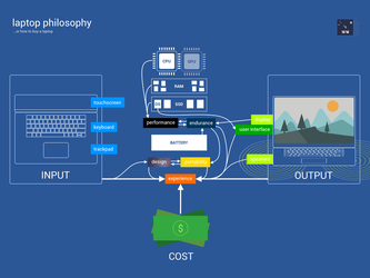 Laptop Philosophy Infographic by wwsalmon