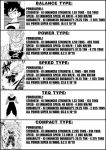 Dragon ball 5 types formula by brandonking2013