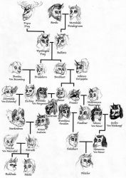 Armbrust Family Tree by HisPurpleness