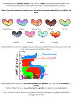 Palette Kitties: Types and  Structure by kitteors
