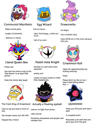 Tag Yourself- Kirby Edition by that-one-guy-again