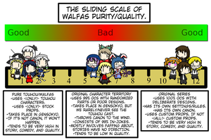 The Sliding Scale of Walfas Purity/Quality by Spaztique