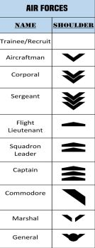 Alpha-One Air Forces Rank by JMK-Prime