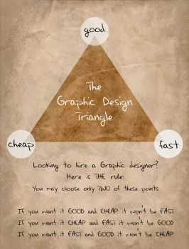 The Graphic Design Triangle by KateBloomfield