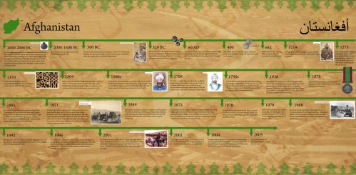 Commission - History of Afghanistan by MauserGirl