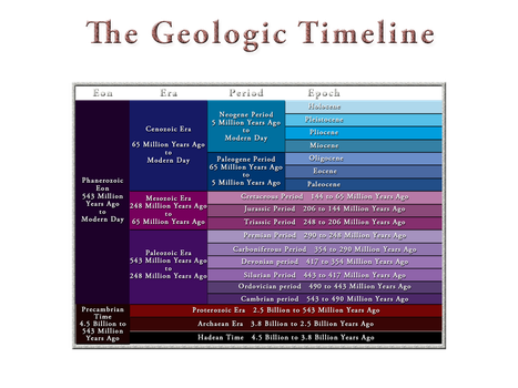 The Geologic TImeline (time scale) by FerraDubrinsky