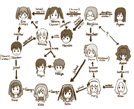[updated] kagerou character chart by hkAnimeFreak