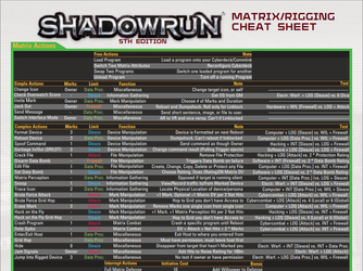 Shadowrun Matrix/Rigging Cheat Sheet by adragon202