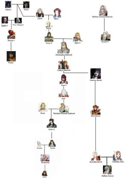 Belmont Family Tree By Theblacknova by Dewani90