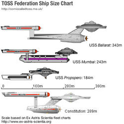 TOSS Ship Size Chart by leckford