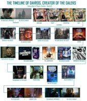 The Timeline of Davros, Creator of the Daleks by DoctorWhoOne