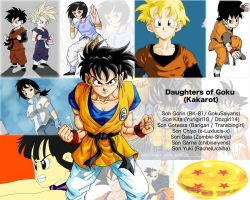 Daughters of Goku by RFyle119