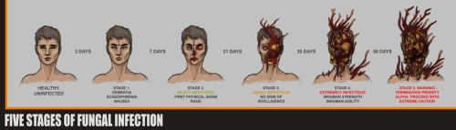 Fungal Infection Progression Concept by OH-EREN