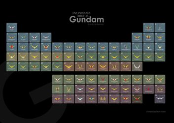 The Periodic Table of Gundam by CJF1121musha