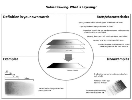 Value Drawing-What is Layering by aaronverzatt