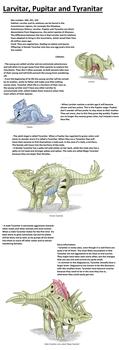 Realistic Pokedex. Entries 246, 247 248 by wietse110