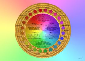 The Power of Color Color Wheel by Ashnandoah