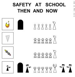 Safety at School: Then and Now by Puppetcancer