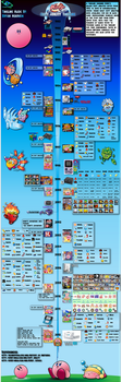 Kirby Copy Ability Timeline Infographic by ShadowLifeman