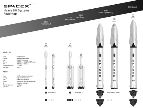 Future SpaceX Rocket Family by YNot1989