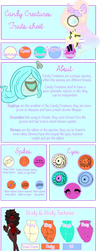 Candy Creatures Offical Traits Sheet by krikaya