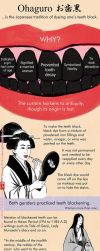 Fashion of Black Teeth in Old Japan by lilsuika