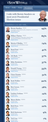 ISTANDWITH RESULTS - President and Party by AtheosEmanon