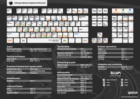 Inkscape Advance Keyboard Shortcuts by RIDJAM