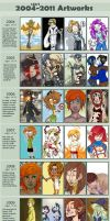 Improvement Meme 2004-2011 by SnuffyMcSnuff