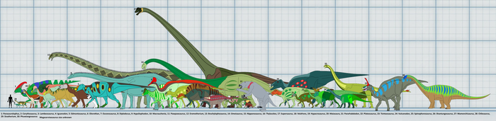 Plant Dinosaurs size by Artapon