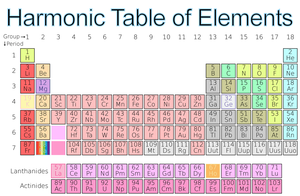 Harmonic Table of Elements by Dowlphin