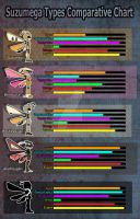 Suzumega Types - Comparative Chart by AltairSky