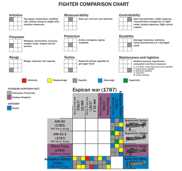 Fighter comparison chart 1 by Siveir