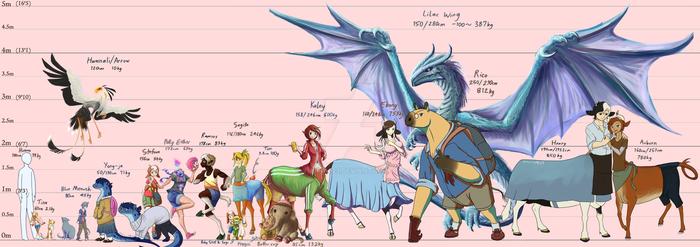 Character size chart 3 by Yujin0623