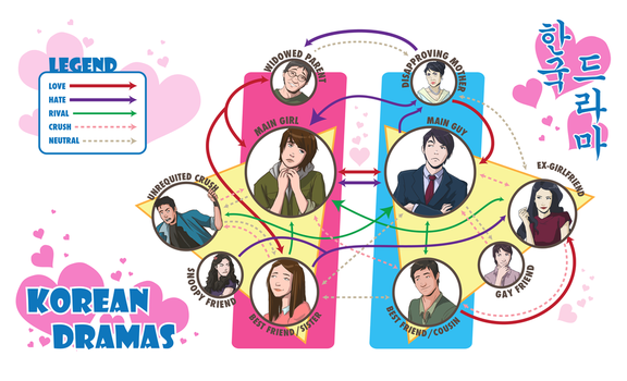 Korean Drama Relationship Chart by WithoutName