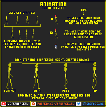 Animation Tutorial - The Walk Cycle by SadfaceRL