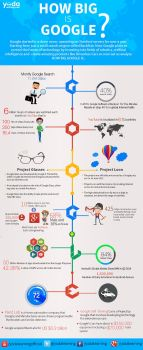 How Big is Google by ShoaibBhimani
