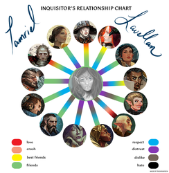 Inquisitor Relationship Chart - Tamriel Lavellan by Tes331