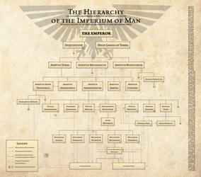The Hierarchy of the Imperium of Man by theSie42