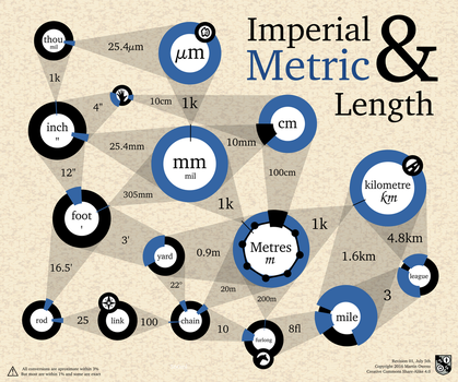 Metric and Imperial Lengths Graph by doctormo