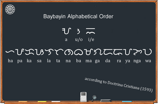 Original Baybayin Alphabetical Order by plus24seven
