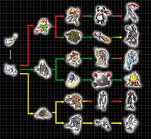 Digivolution Chart - MetalKoromon by Chameleon-Veil