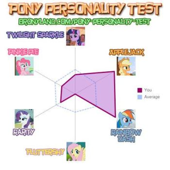 Pony Personality Test by F4fullpower