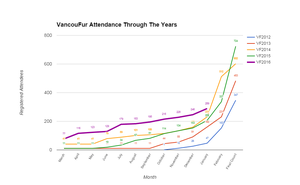 VancouFur's Attendance Through the Years by Vancoufur