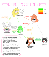 Relationship Chart by theycallhimcake